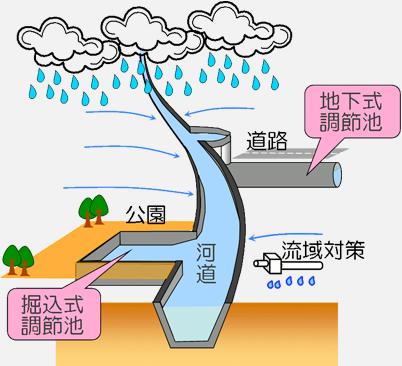 図:東京都では、台風や集中豪雨による水害から都民の生命と財産を守るため、河川の護岸や調節池などの整備による治水対策を進めています。