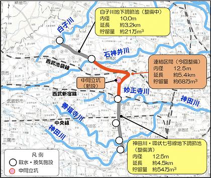 図:白子川、石神井川及び神田川流域では、1時間あたり75ミリの降雨に対応するため、都道目白通りと環七通りの地下に、河川の洪水を貯留する大規模なトンネル構造の調節池を整備する工事に着手します。