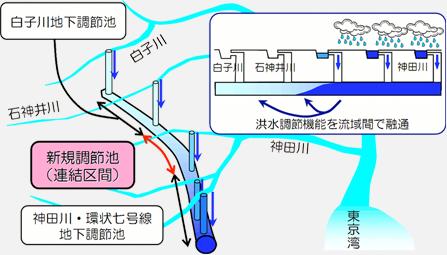 図:この調節池は、75mm/h降雨に対応できるように計画していますが、調節池の機能を流域間で相互に融通できることから、時間百ミリの局地的かつ短時間の集中豪雨に対しても高い効果を発揮いたします。