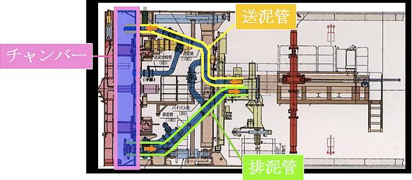 図:泥水式シールドの掘削機構