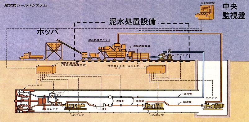 図:水式シールドシステム