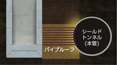 図:③シールド掘進