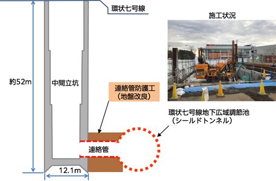 図:施工基地の状況(連絡管準備工)