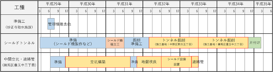 図:工事工程表